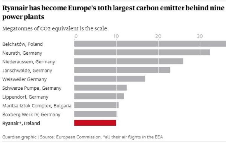 Ryanair – среди главных загрязнителей воздуха Европы