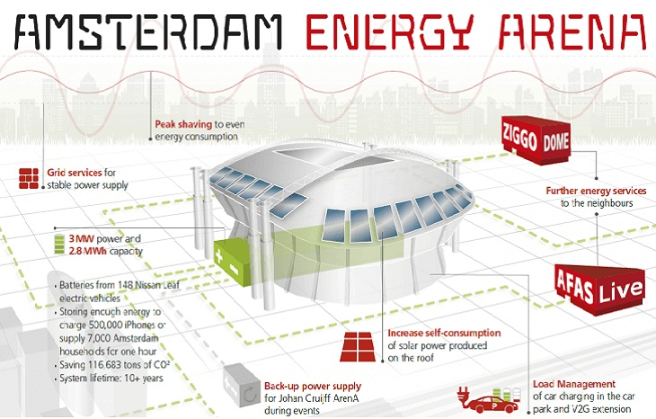 Second life LEAF batteries to power Amsterdam ArenA